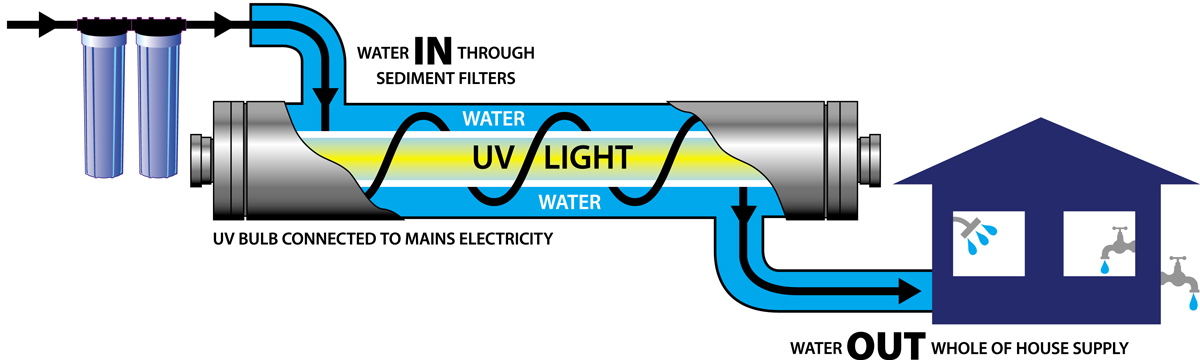 UV System Diagram