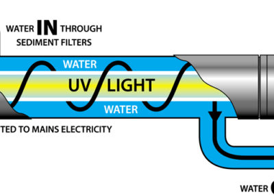 PWS-UV-System-Diagram