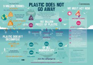 Plastics Dont Go Away